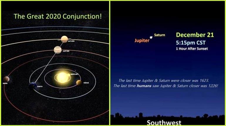 December 21, 2020 Conjunction